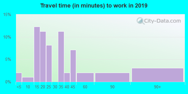52774 zip code travel time to work (commute)