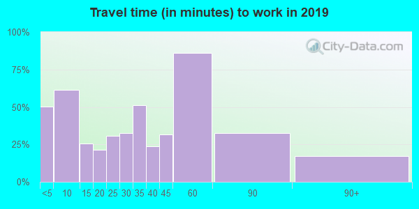 52777 zip code travel time to work (commute)
