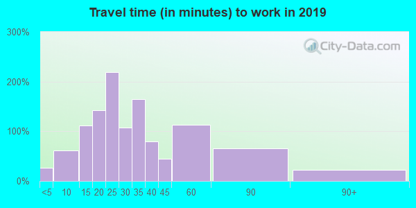 53011 zip code travel time to work (commute)