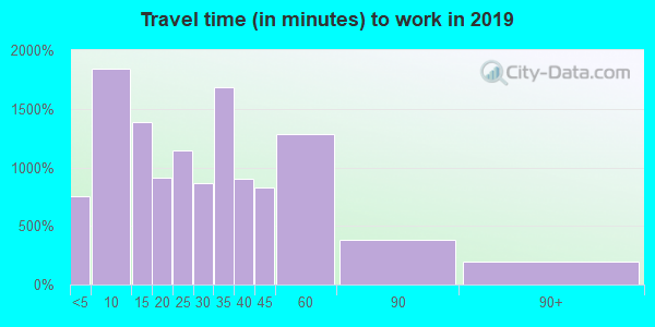 53027 zip code travel time to work (commute)
