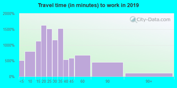 53029 zip code travel time to work (commute)