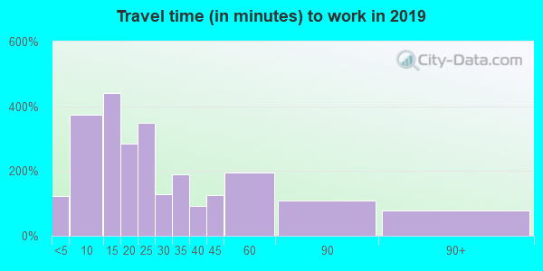 53032 zip code travel time to work (commute)