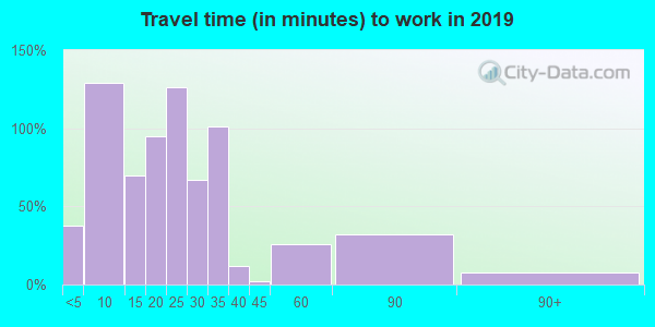 Travel time to work (commute) in zip code 53046