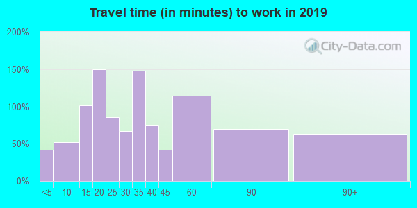53059 zip code travel time to work (commute)