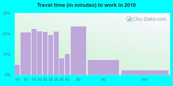 53066 zip code travel time to work (commute)