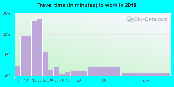 53083 zip code travel time to work (commute)