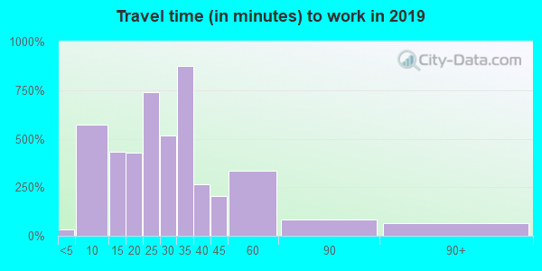 53086 zip code travel time to work (commute)