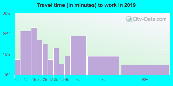 53105 zip code travel time to work (commute)