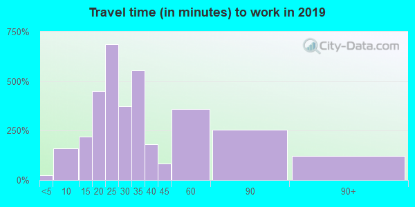 53118 zip code travel time to work (commute)