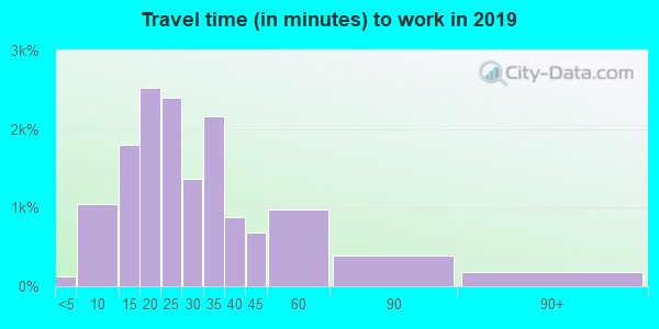 53189 zip code travel time to work (commute)