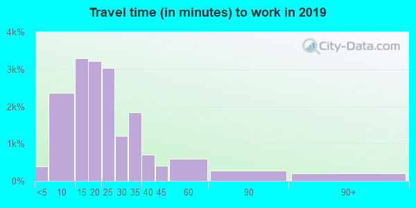 53202 zip code travel time to work (commute)