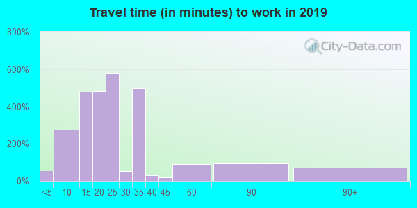Travel time to work (commute) in zip code 53205