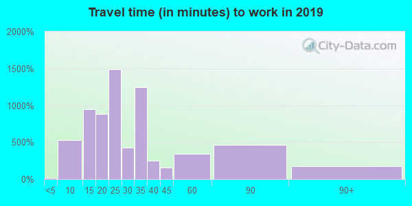 Travel time to work (commute) in zip code 53206