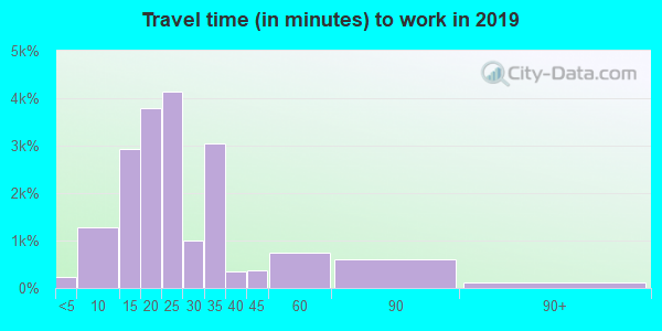 53209 zip code travel time to work (commute)