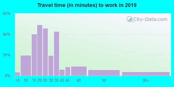 53215 zip code travel time to work (commute)