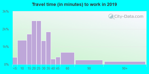 53217 zip code travel time to work (commute)