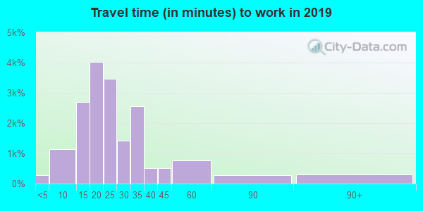 53219 zip code travel time to work (commute)