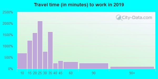 53224 zip code travel time to work (commute)