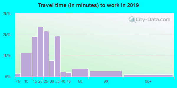 53225 zip code travel time to work (commute)