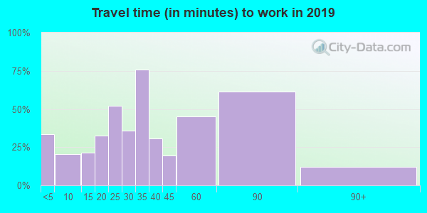 53506 zip code travel time to work (commute)
