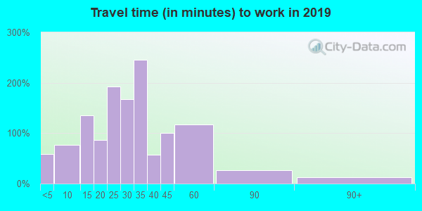 53515 zip code travel time to work (commute)
