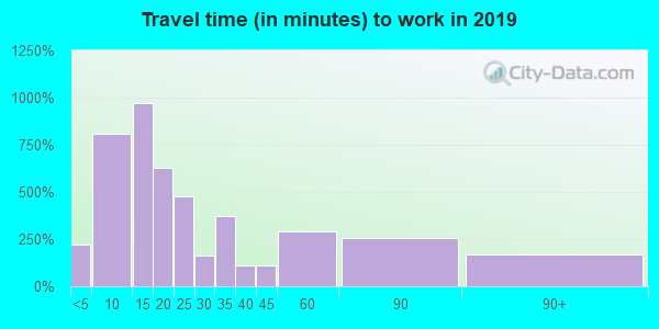 53581 zip code travel time to work (commute)