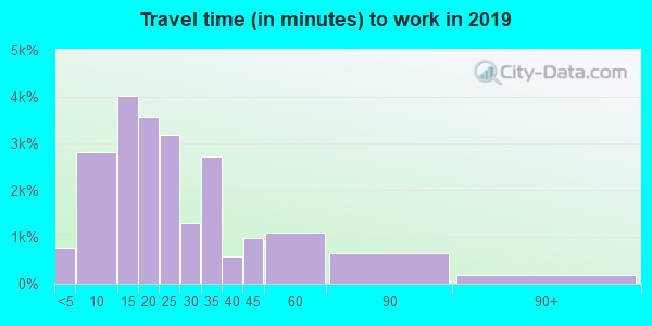 53590 zip code travel time to work (commute)