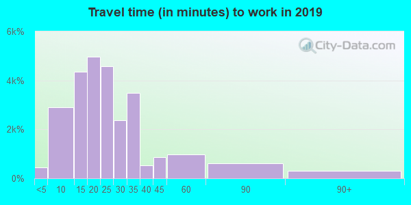 53704 zip code travel time to work (commute)