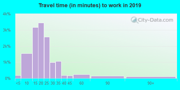 53705 zip code travel time to work (commute)