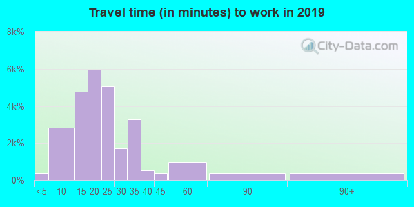 53711 zip code travel time to work (commute)