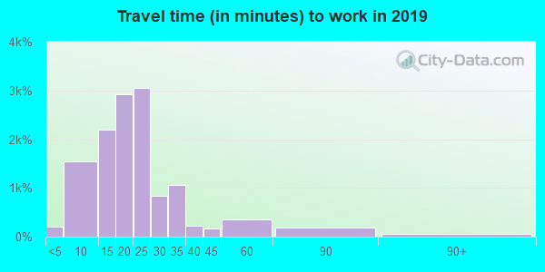 Travel time to work (commute) in zip code 53713