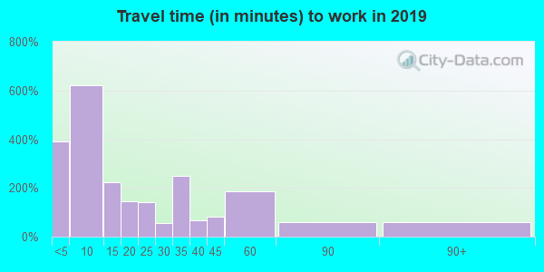 53805 zip code travel time to work (commute)