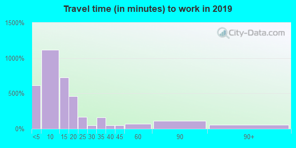 53821 zip code travel time to work (commute)