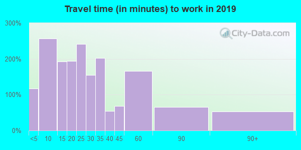 53946 zip code travel time to work (commute)