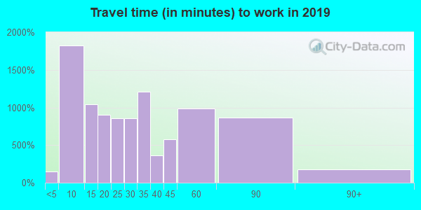 54017 zip code travel time to work (commute)