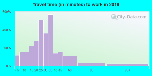 54106 zip code travel time to work (commute)