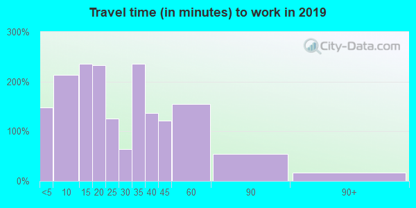 54107 zip code travel time to work (commute)