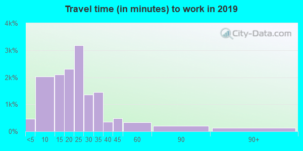 54130 zip code travel time to work (commute)