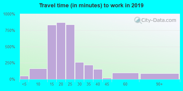 54155 zip code travel time to work (commute)