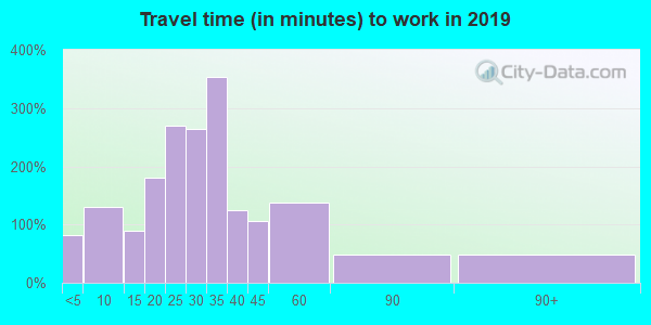 54170 zip code travel time to work (commute)