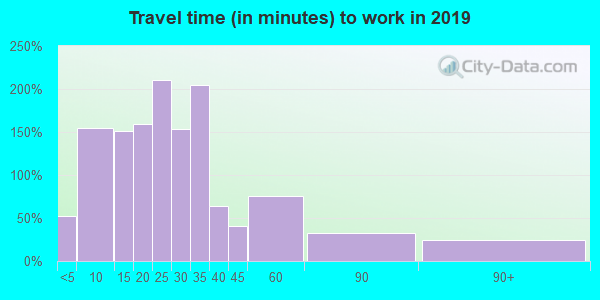 54228 zip code travel time to work (commute)