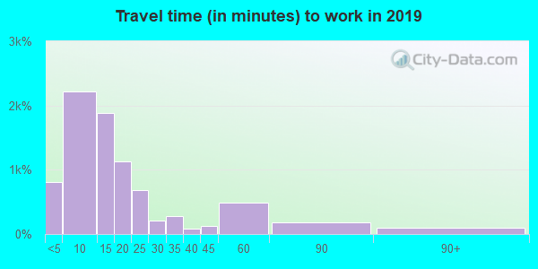 54235 zip code travel time to work (commute)