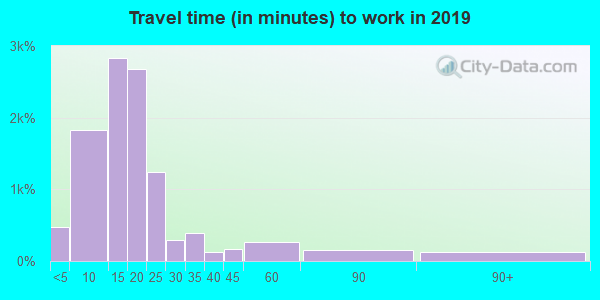 54301 zip code travel time to work (commute)
