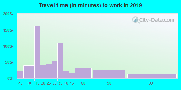 54427 zip code travel time to work (commute)