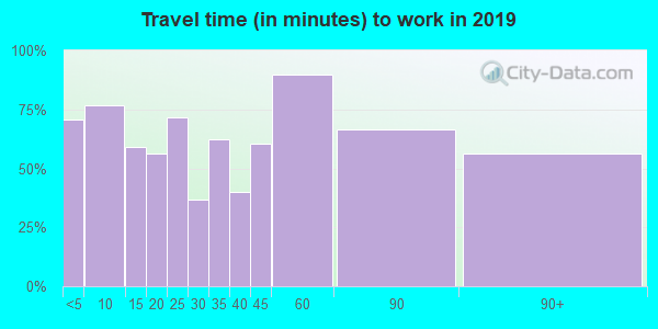 54433 zip code travel time to work (commute)