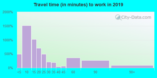 54451 zip code travel time to work (commute)