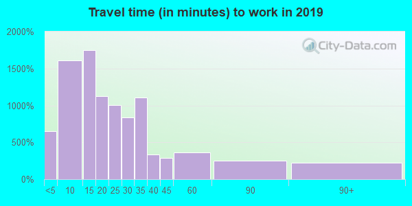 54452 zip code travel time to work (commute)