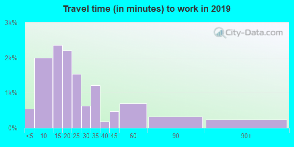 54494 zip code travel time to work (commute)