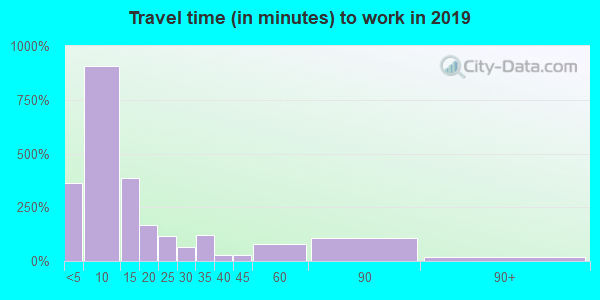 54612 zip code travel time to work (commute)