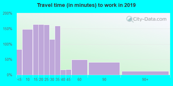 54616 zip code travel time to work (commute)